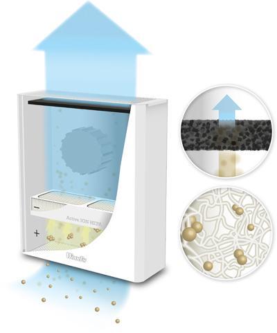 Luftreiniger-HEPA-Filter-Funktionsweise